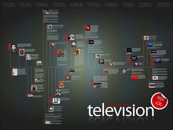 The Evolution Of Television Timeline Infographic